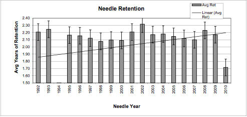 needle retention